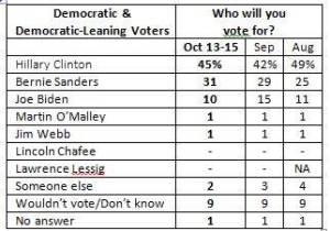 Hillary hasn't opened up her lead over Bernie